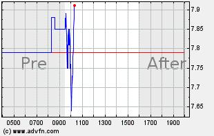 GRPN Intraday Chart