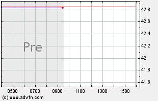 HALO Intraday Chart