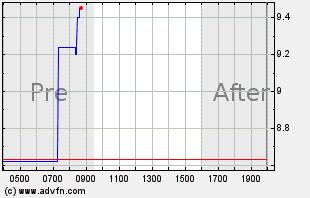 HDSN Intraday Chart