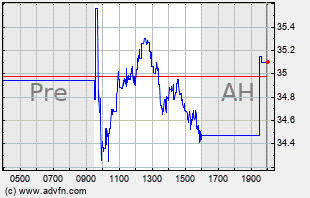 HEES Intraday Chart