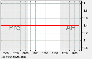 HOGS Intraday Chart