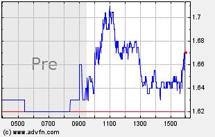 HRTX Intraday Chart