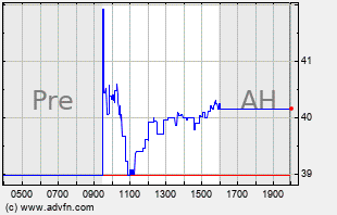 HWKN Intraday Chart