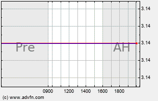 ICON Intraday Chart