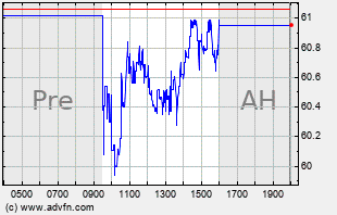 IDCC Intraday Chart