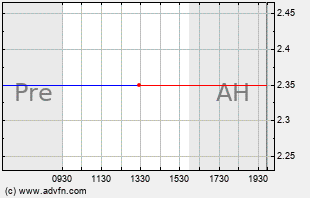 INNL Intraday Chart
