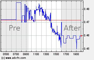 INO Intraday Chart