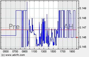 INPX Intraday Chart
