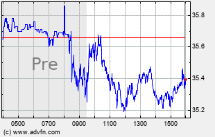 INTC Intraday Chart