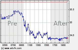 INTC Intraday Chart