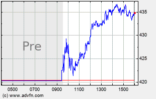 INTU Intraday Chart