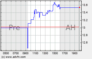 INVE Intraday Chart