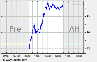 IONS Intraday Chart