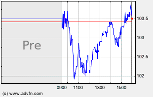 IPGP Intraday Chart