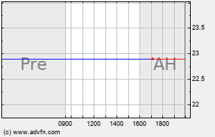 IQNT Intraday Chart