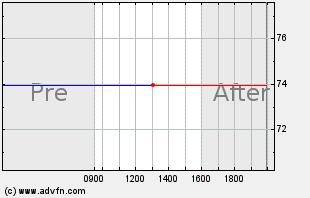ITMN Intraday Chart