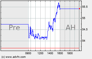 ITRI Intraday Chart
