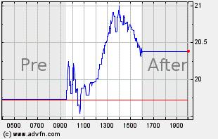 JAKK Intraday Chart
