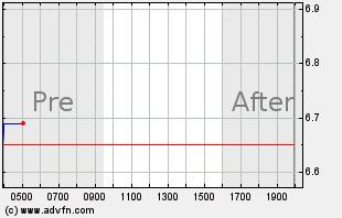 JBLU Intraday Chart