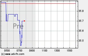 KHC Intraday Chart