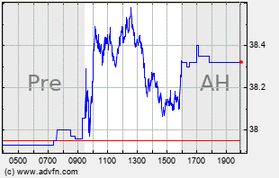 KHC Intraday Chart