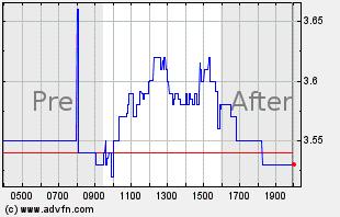 KNDI Intraday Chart