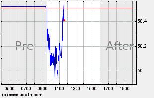 LITE Intraday Chart