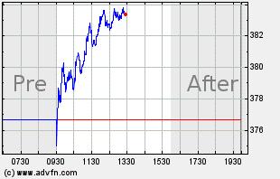 LULU Intraday Chart