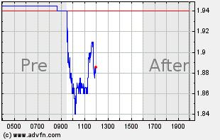 LXRX Intraday Chart