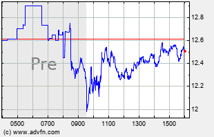 LYFT Intraday Chart