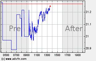 MAT Intraday Chart