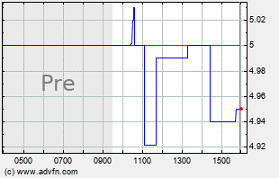 MBOT Intraday Chart