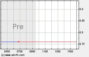 MERC Intraday Chart