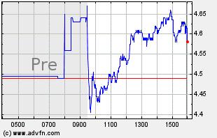 MNKD Intraday Chart