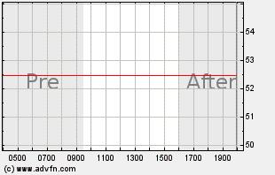 MNTA Intraday Chart