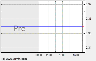 MOTR Intraday Chart