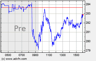 MSFT Intraday Chart