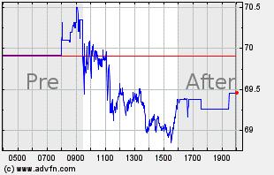 MU Intraday Chart