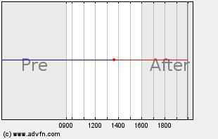 MYL Intraday Chart