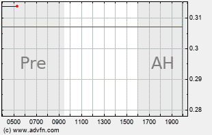 NBEV Intraday Chart