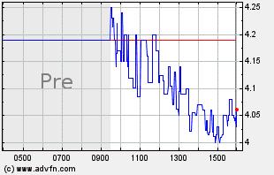 NEON Intraday Chart