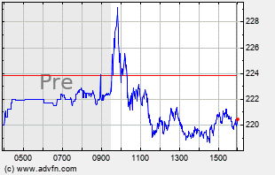 NFLX Intraday Chart