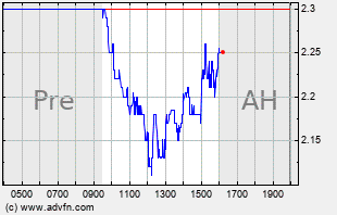 NNBR Intraday Chart