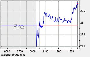 NTCT Intraday Chart