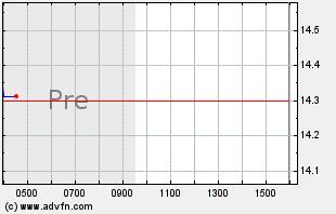 NTGR Intraday Chart