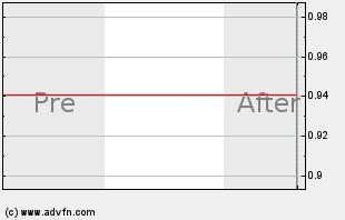 NTRP Intraday Chart