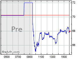 Novocure Stock Quote Nvcr Stock Price News Charts Message