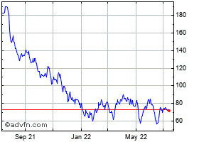 Novocure Stock Chart Nvcr