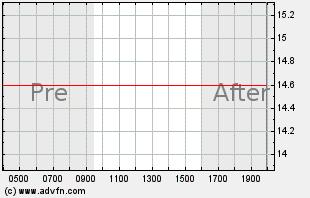 NVUS Intraday Chart