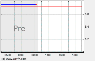 OMER Intraday Chart